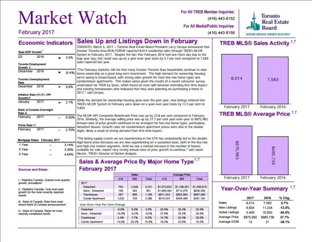 market-watch-2017-copyright-treb