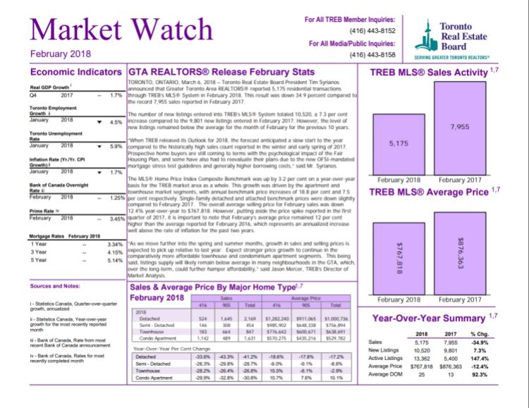 TREB Market Watch February 2018